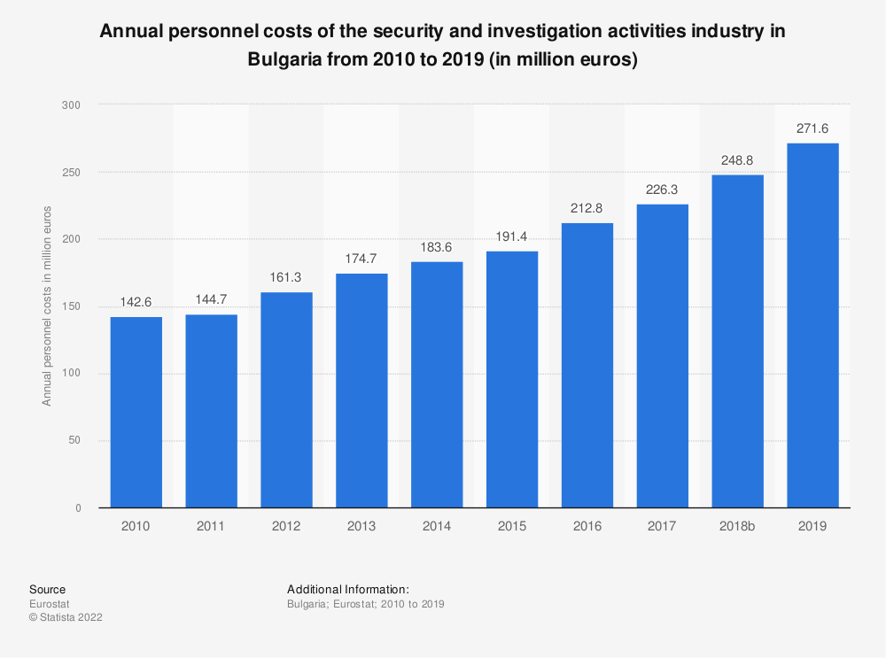 Statistic: Annual personnel costs of the security and investigation activities industry in Bulgaria from 2008 to 2015 (in million euros) | Statista