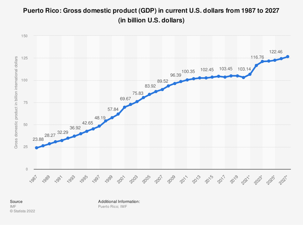 Statistic: Puerto Rico: Gross domestic product (GDP) in current U.S. dollars from 1984 to 2021 (in billion international dollars) | Statista