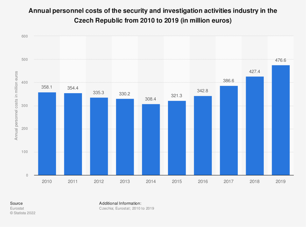 Statistic: Annual personnel costs of the security and investigation activities industry in the Czech Republic from 2008 to 2015 (in million euros) | Statista