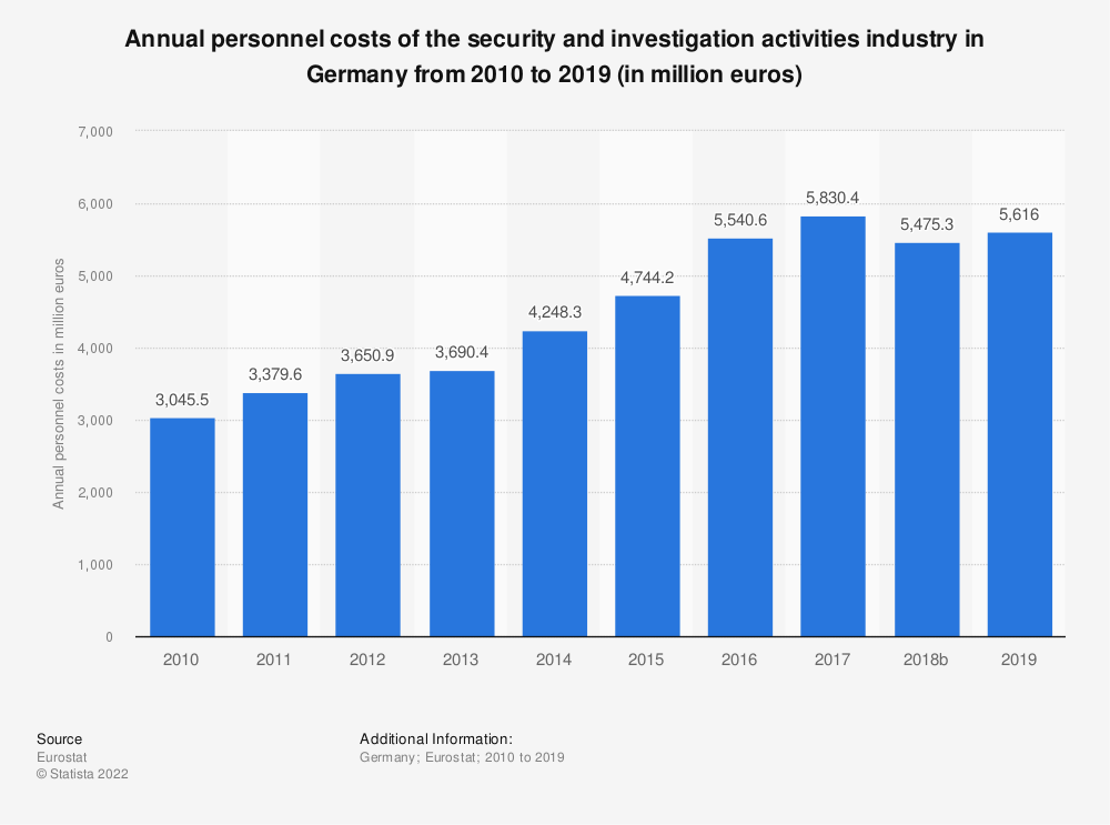 Statistic: Annual personnel costs of the security and investigation activities industry in Germany from 2008 to 2015 (in million euros) | Statista