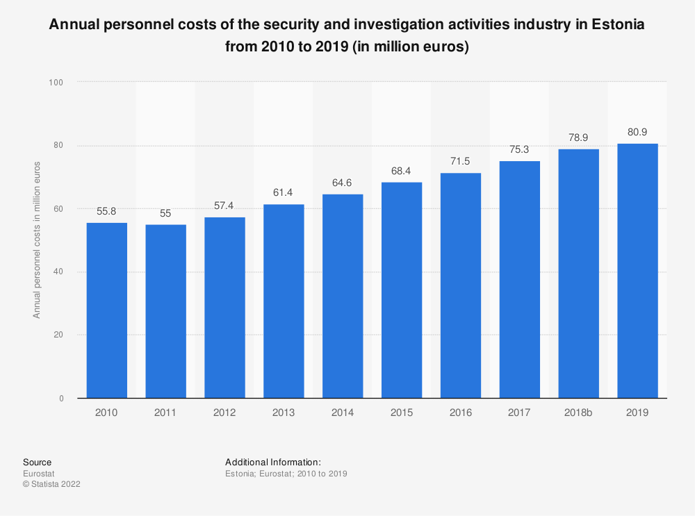 Statistic: Annual personnel costs of the security and investigation activities industry in Estonia from 2008 to 2015 (in million euros) | Statista