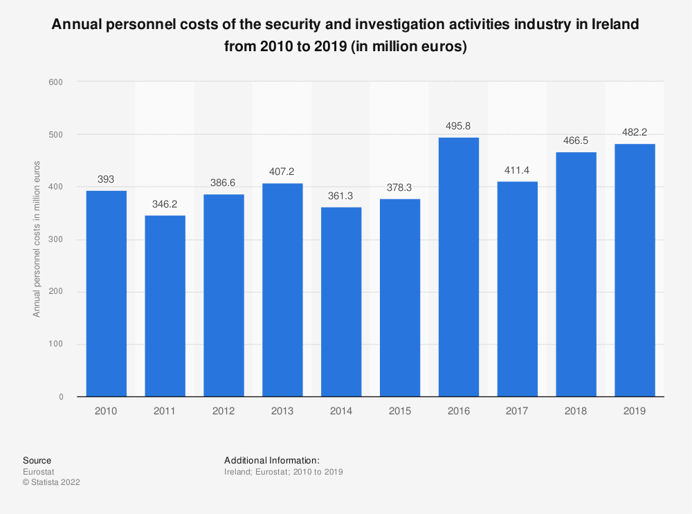 Statistic: Annual personnel costs of the security and investigation activities industry in Ireland from 2008 to 2015 (in million euros) | Statista