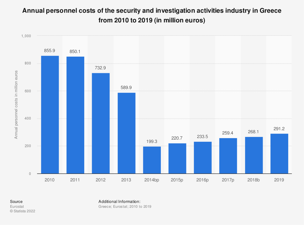 Statistic: Annual personnel costs of the security and investigation activities industry in Greece from 2008 to 2015 (in million euros) | Statista