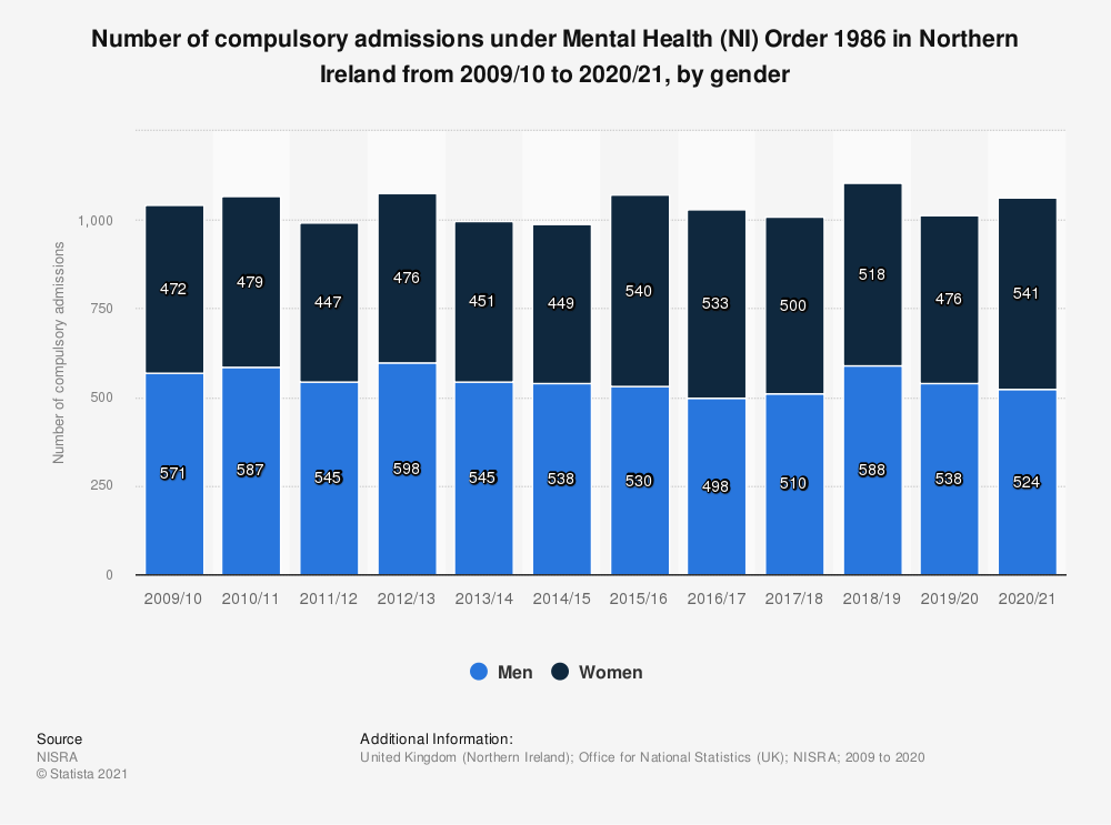 Statistic: Number of compulsory admissions under Mental Health (NI) Order 1986 in Northern Ireland from 2009 to 2018, by gender | Statista