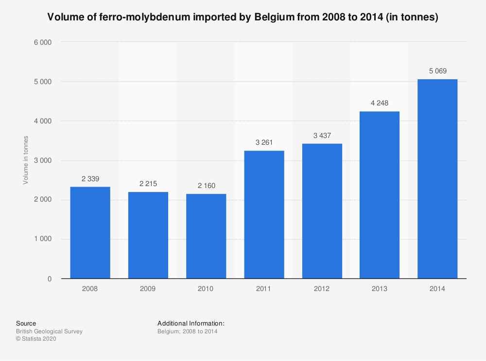 Statistic: Volume of ferro-molybdenum imported by Belgium from 2008 to 2014 (in tonnes) | Statista