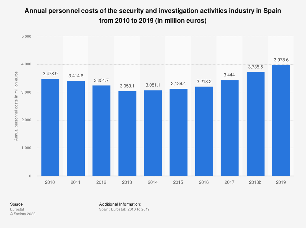 Statistic: Annual personnel costs of the security and investigation activities industry in Spain from 2008 to 2015 (in million euros) | Statista