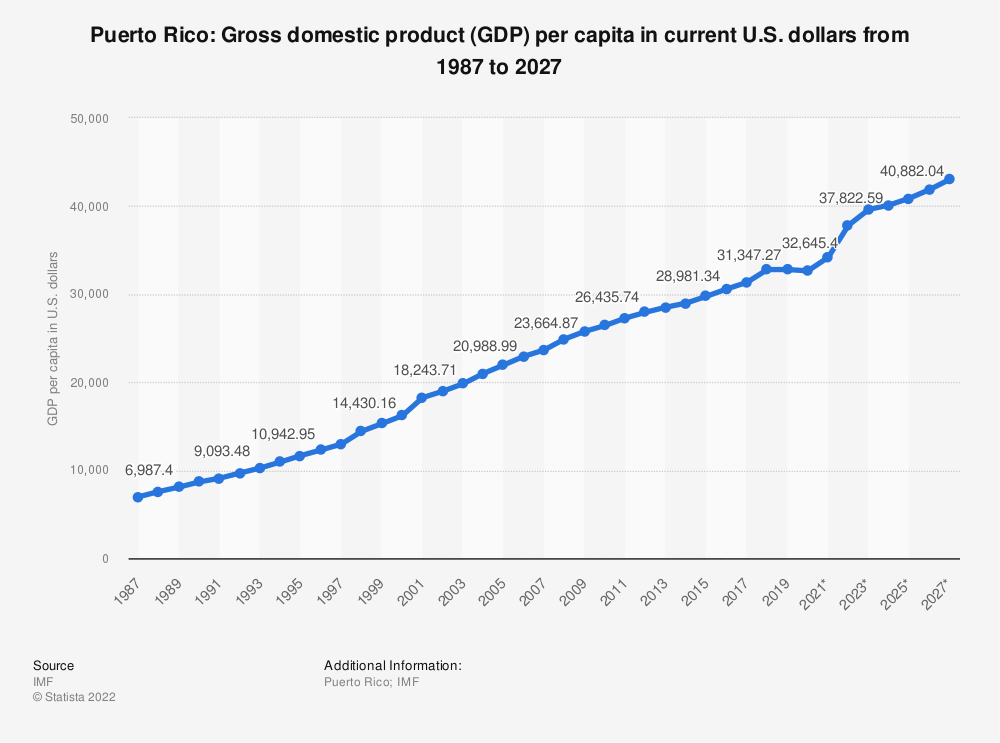 Statistic: Puerto Rico: Gross domestic product (GDP) per capita in current U.S. dollars from 1984 to 2024 | Statista
