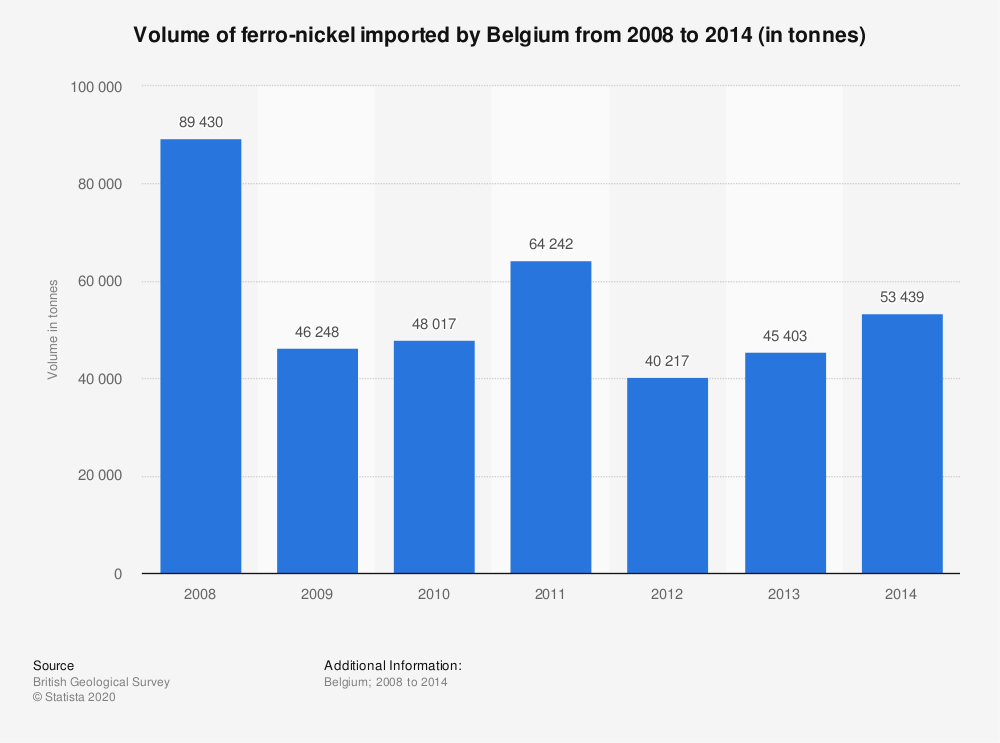 Statistic: Volume of ferro-nickel imported by Belgium from 2008 to 2014 (in tonnes) | Statista