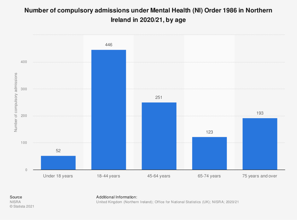 Statistic: Number of compulsory admissions under Mental Health (NI) Order 1986 in Northern Ireland in 2018/19, by age | Statista