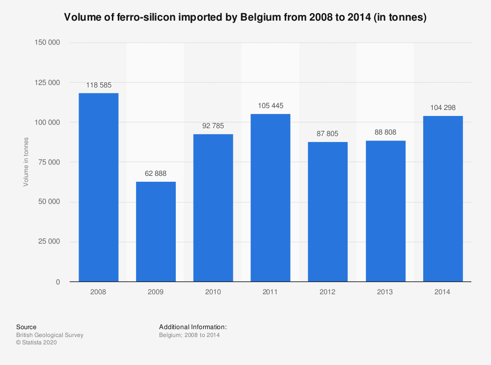 Statistic: Volume of ferro-silicon imported by Belgium from 2008 to 2014 (in tonnes) | Statista