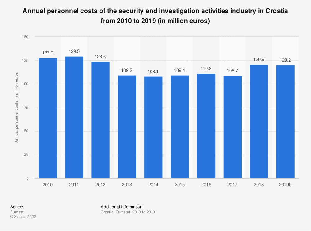 Statistic: Annual personnel costs of the security and investigation activities industry in Croatia from 2008 to 2015 (in million euros)   Statista