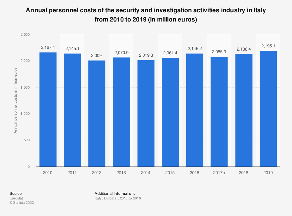 Statistic: Annual personnel costs of the security and investigation activities industry in Italy from 2008 to 2015 (in million euros) | Statista