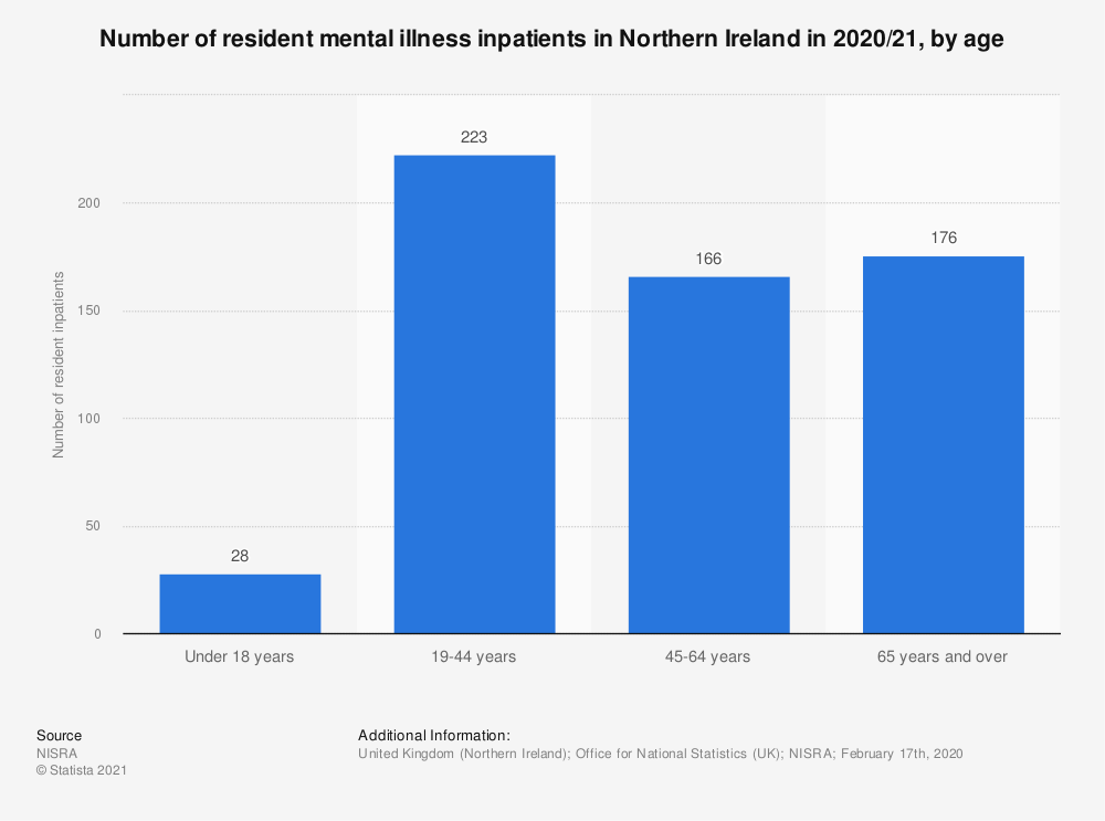 Statistic: Number of resident mental illness inpatients in Northern Ireland in 2018, by age* | Statista