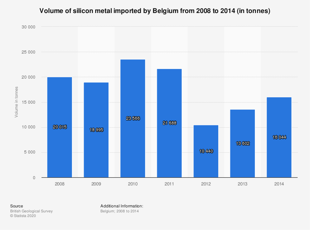 Statistic: Volume of silicon metal imported by Belgium from 2008 to 2014 (in tonnes)   Statista