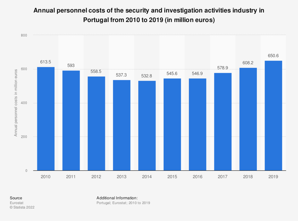 Statistic: Annual personnel costs of the security and investigation activities industry in Portugal from 2008 to 2015 (in million euros) | Statista