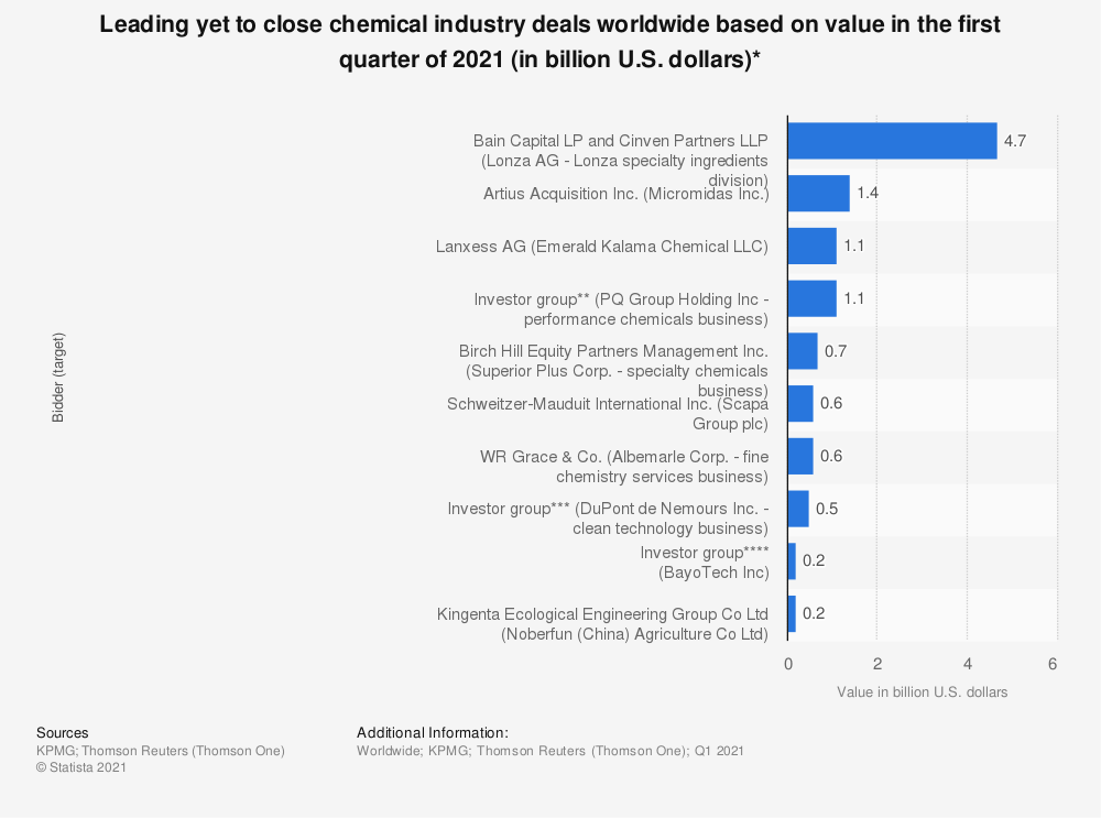 Statistic: Leading yet to close chemical industry deals worldwide based on value as of the first quarter of 2019 (in billion U.S. dollars)* | Statista