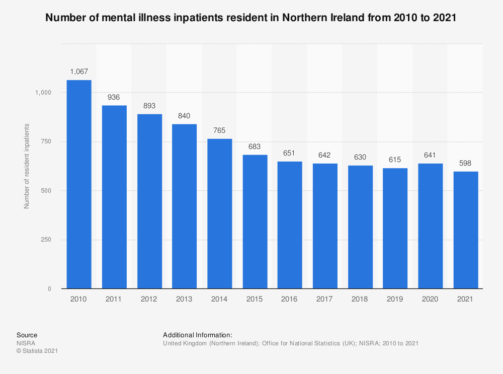 Statistic: Number of mental illness inpatients resident in Northern Ireland from 2010 to 2018* | Statista