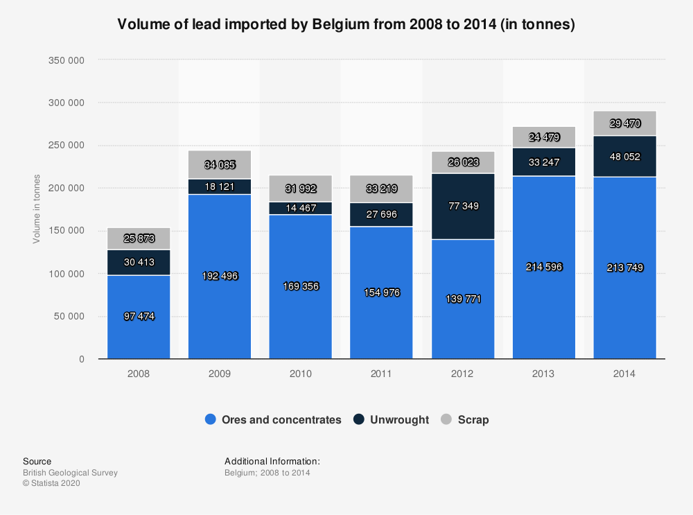Statistic: Volume of lead imported by Belgium from 2008 to 2014 (in tonnes)   Statista