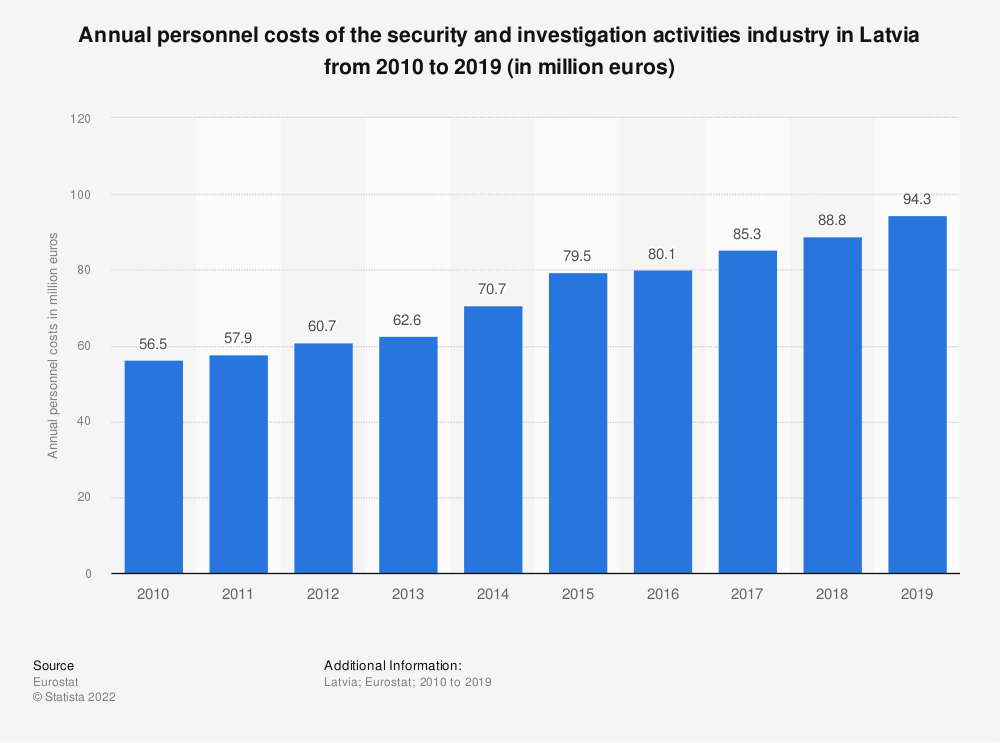 Statistic: Annual personnel costs of the security and investigation activities industry in Latvia from 2008 to 2015 (in million euros) | Statista