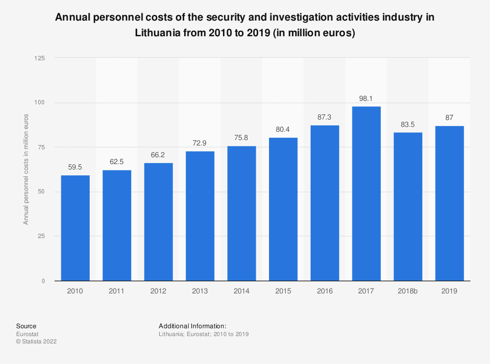 Statistic: Annual personnel costs of the security and investigation activities industry in Lithuania from 2008 to 2015 (in million euros) | Statista