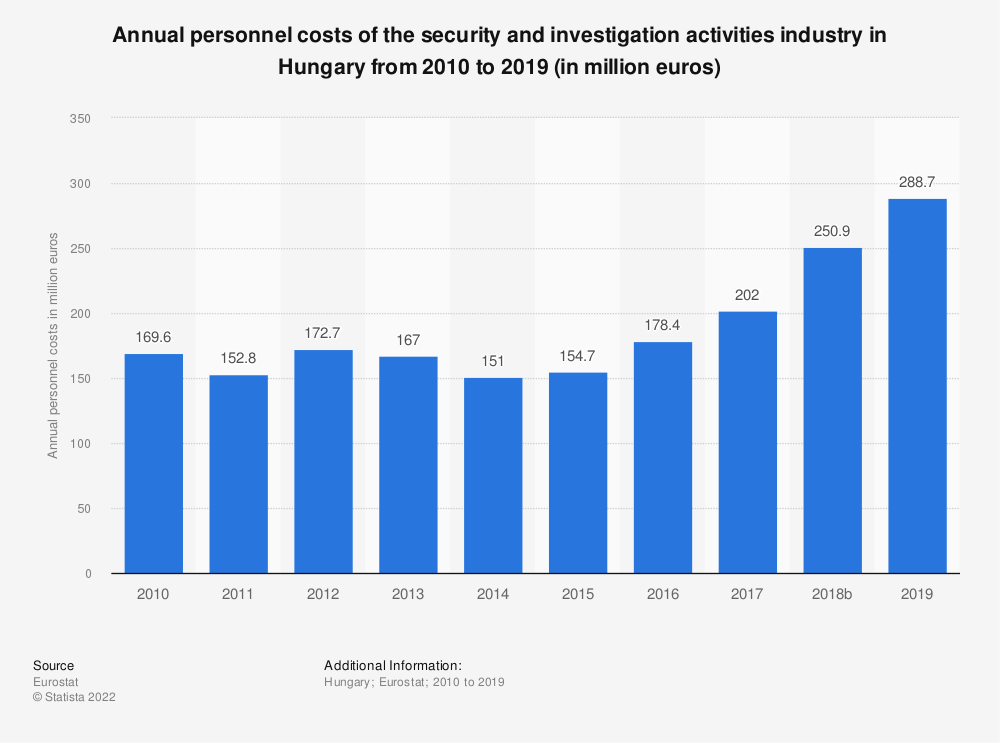 Statistic: Annual personnel costs of the security and investigation activities industry in Hungary from 2008 to 2015 (in million euros) | Statista