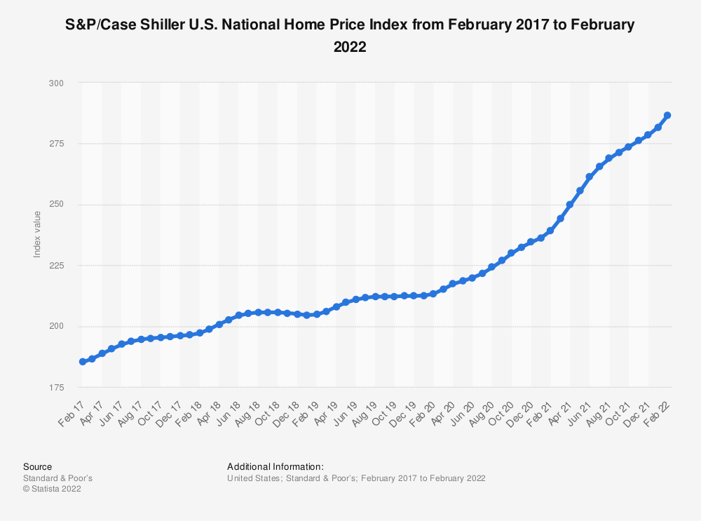 Statistic: S&P/Case Shiller U.S. National Home Price Index from February 2017 to February 2019 | Statista