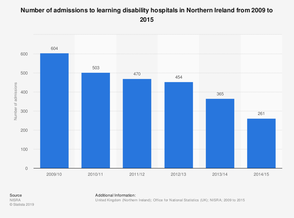 Statistic: Number of admissions to learning disability hospitals in Northern Ireland from 2009 to 2015 | Statista