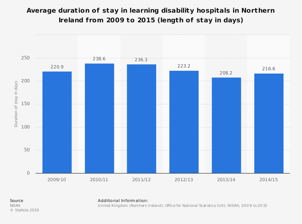 Statistic: Average duration of stay in learning disability hospitals in Northern Ireland from 2009 to 2015 (length of stay in days) | Statista