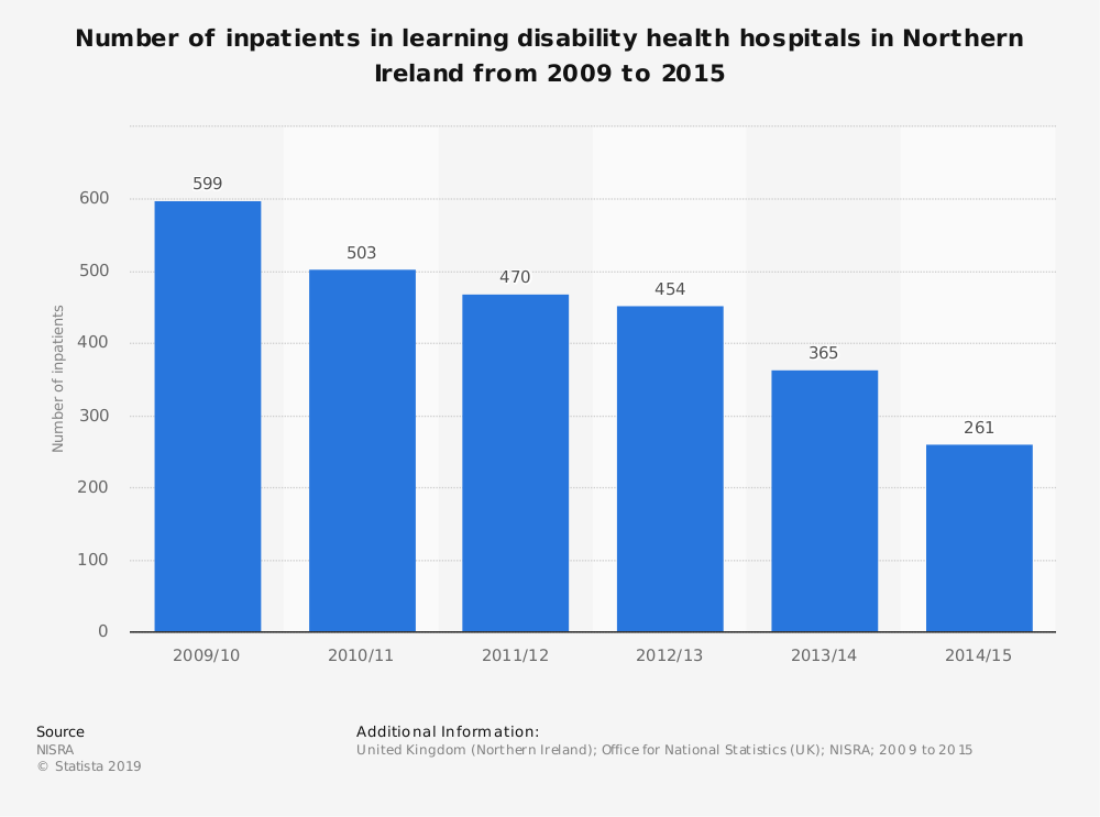 Statistic: Number of inpatients in learning disability health hospitals in Northern Ireland from 2009 to 2015 | Statista