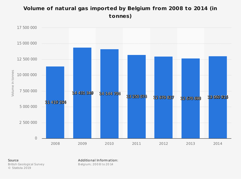 Statistic: Volume of natural gas imported by Belgium from 2008 to 2014 (in tonnes) | Statista