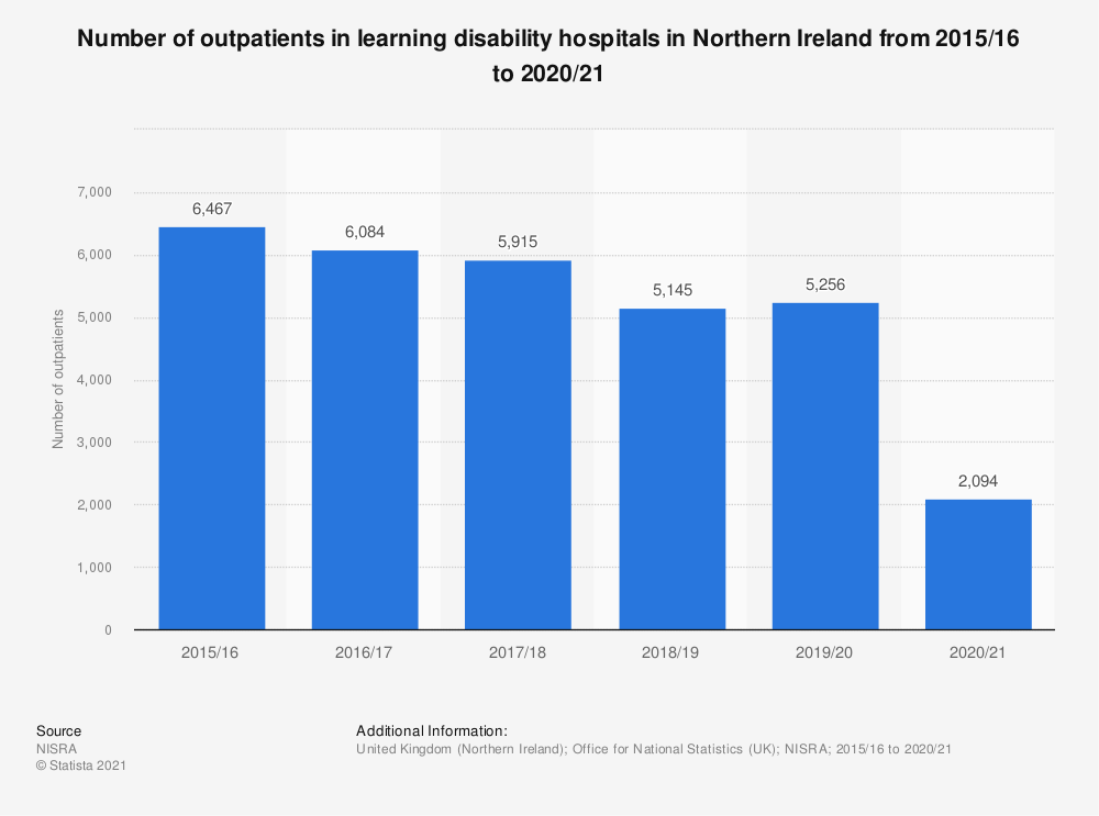 Statistic: Number of outpatients in learning disability hospitals in Northern Ireland from 2016 to 2018 | Statista