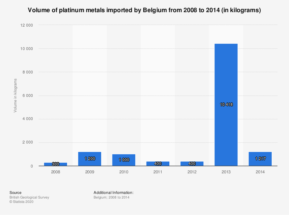 Statistic: Volume of platinum metals imported by Belgium from 2008 to 2014 (in kilograms) | Statista