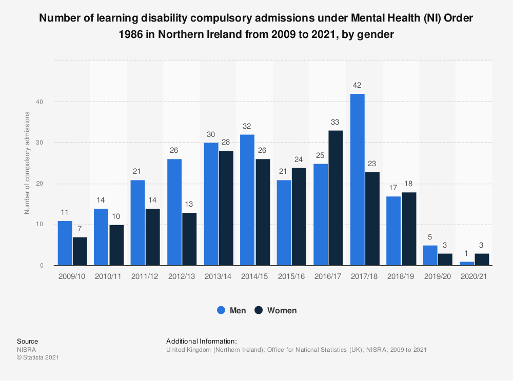 Statistic: Number of learning disability compulsory admissions under Mental Health (NI) Order 1986 in Northern Ireland from 2009 to 2018, by gender | Statista