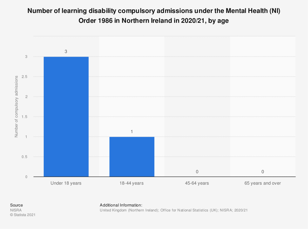 Statistic: Number of learning disability compulsory admissions under the Mental Health (NI) Order 1986 in Northern Ireland in 2018, by age | Statista
