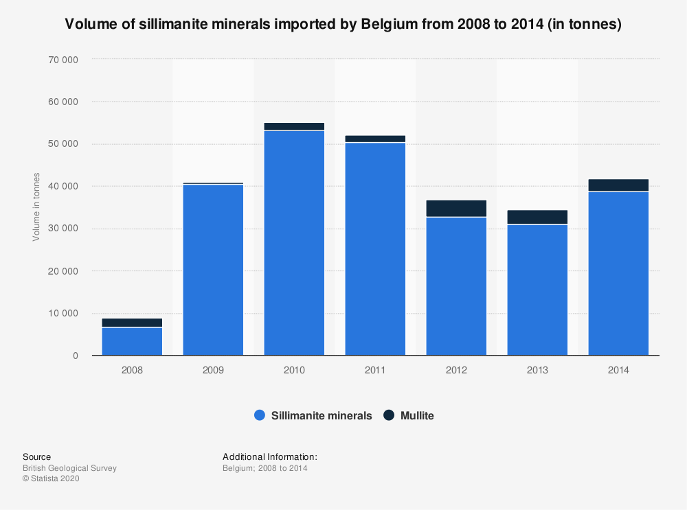 Statistic: Volume of sillimanite minerals imported by Belgium from 2008 to 2014 (in tonnes) | Statista