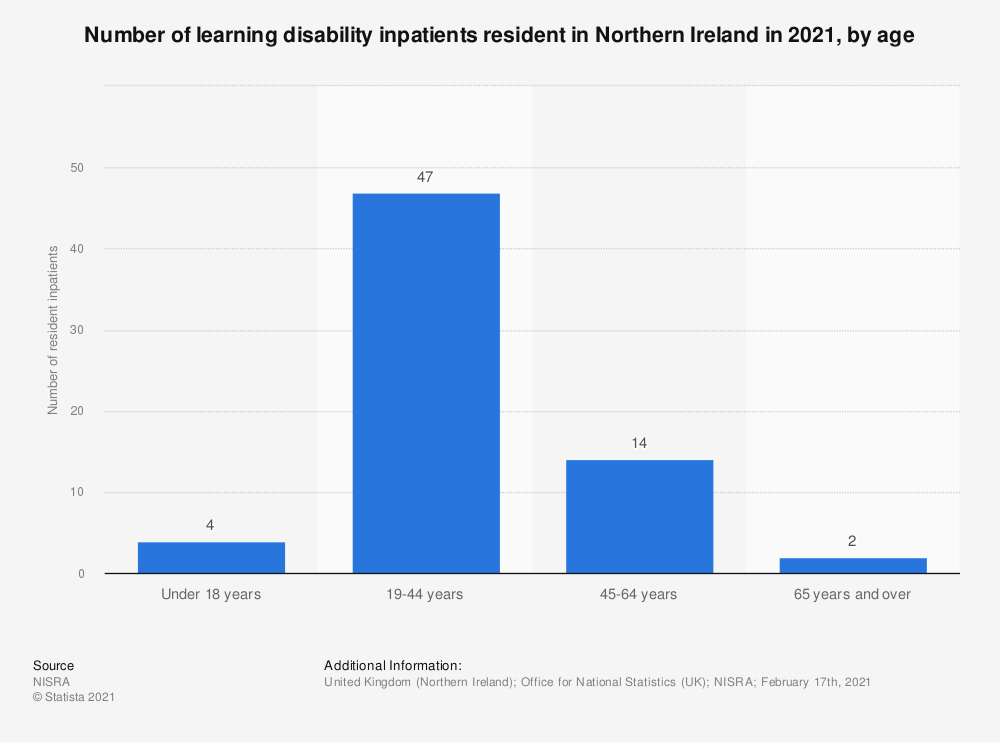 Statistic: Number of learning disability inpatients resident in Northern Ireland in 2020, by age | Statista