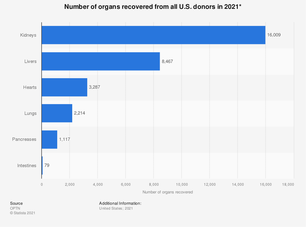 Statistic: Number of organs recovered from all U.S. donors in 2020* | Statista
