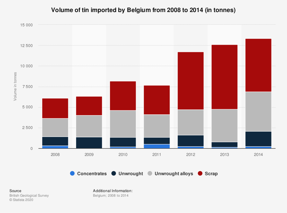 Statistic: Volume of tin imported by Belgium from 2008 to 2014 (in tonnes) | Statista