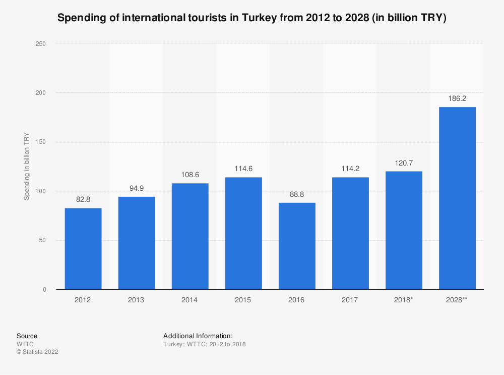 Statistic: Spending of international tourists in Turkey from 2012 to 2028 (in billion TRY) | Statista