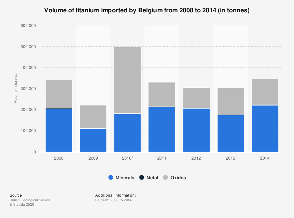 Statistic: Volume of titanium imported by Belgium from 2008 to 2014 (in tonnes) | Statista