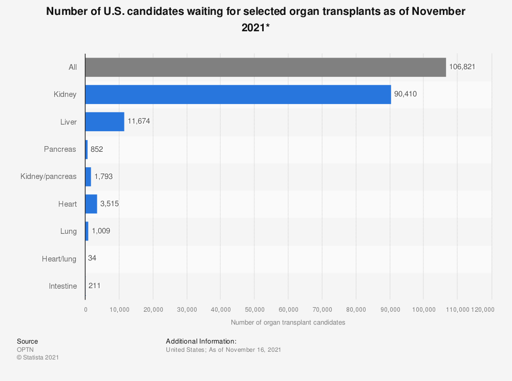 Statistic: Number of U.S. candidates waiting for selected organ transplants as of September 2018* | Statista