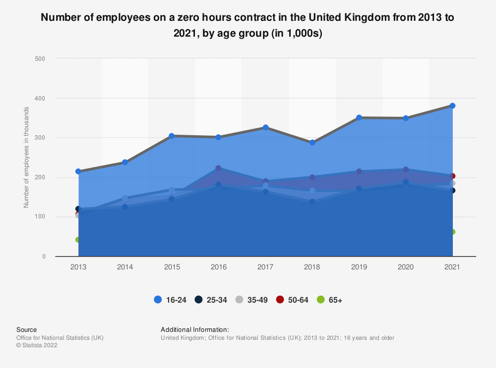 Statistic: Number of employees on a zero hours contract in the United Kingdom (UK) in 2019, by age group (in 1,000s) | Statista
