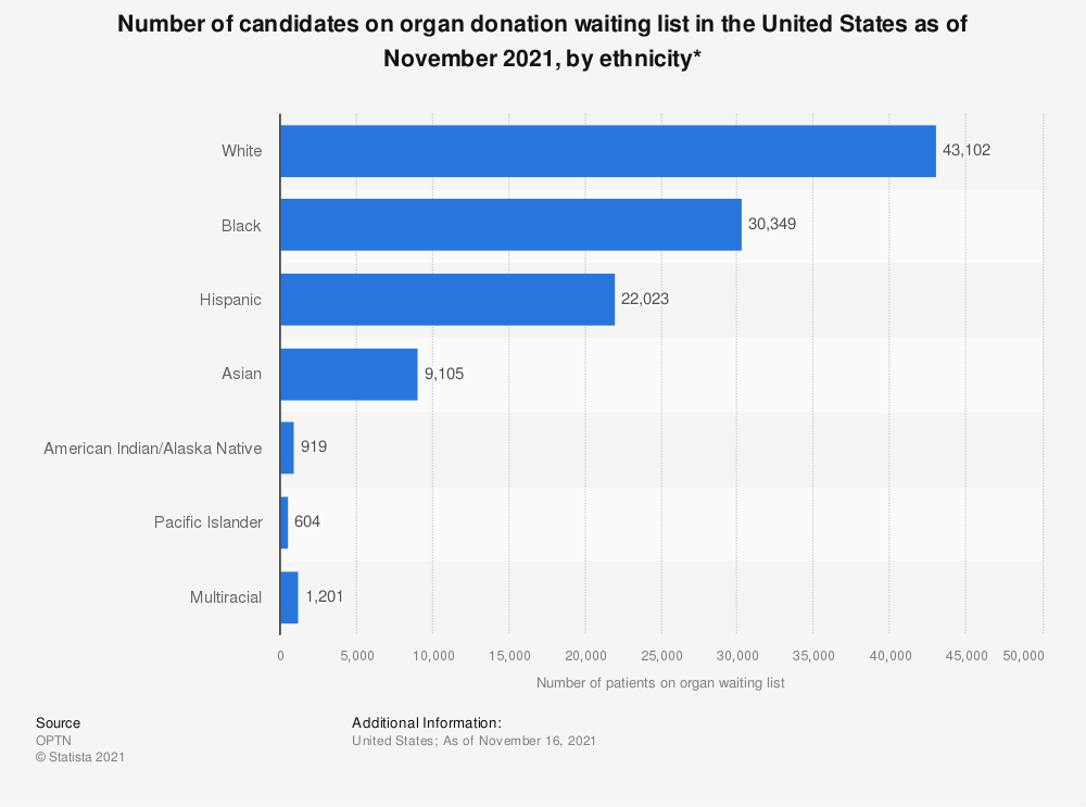 Statistic: Number of candidates on organ donation waiting list in the United States as of September 2019, by ethnicity* | Statista