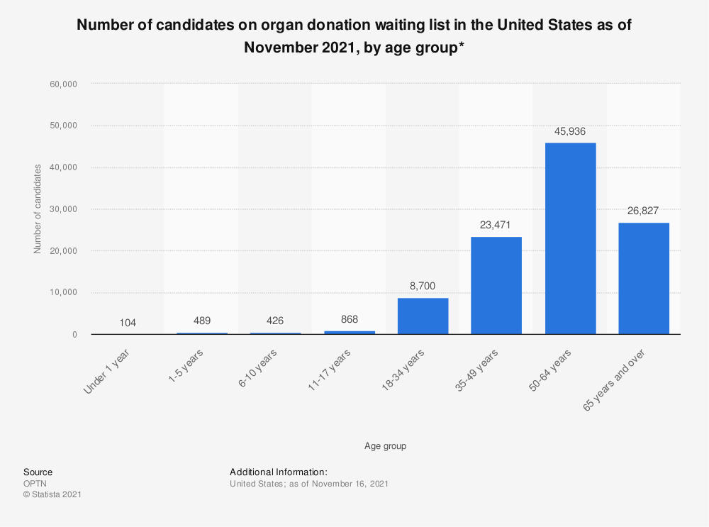 Statistic: Number of candidates on organ donation waiting list in the United States as of September 2018, by age group* | Statista