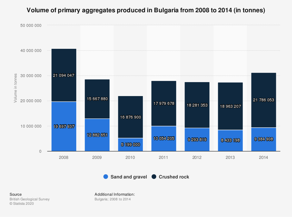 Statistic: Volume of primary aggregates produced in Bulgaria from 2008 to 2014 (in tonnes) | Statista