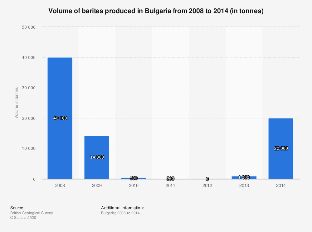 Statistic: Volume of barites produced in Bulgaria from 2008 to 2014 (in tonnes) | Statista