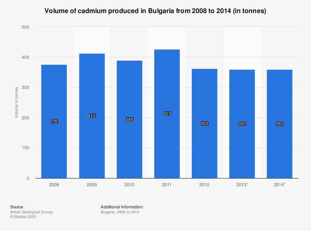 Statistic: Volume of cadmium produced in Bulgaria from 2008 to 2014 (in tonnes) | Statista