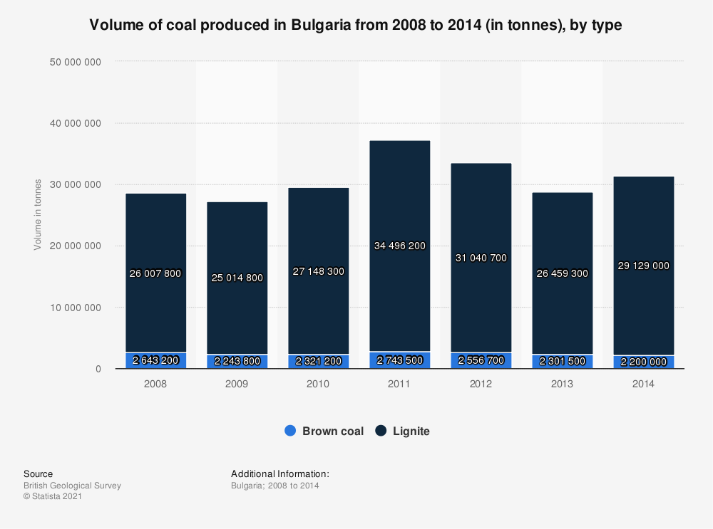 Statistic: Volume of coal produced in Bulgaria from 2008 to 2014 (in tonnes), by type | Statista