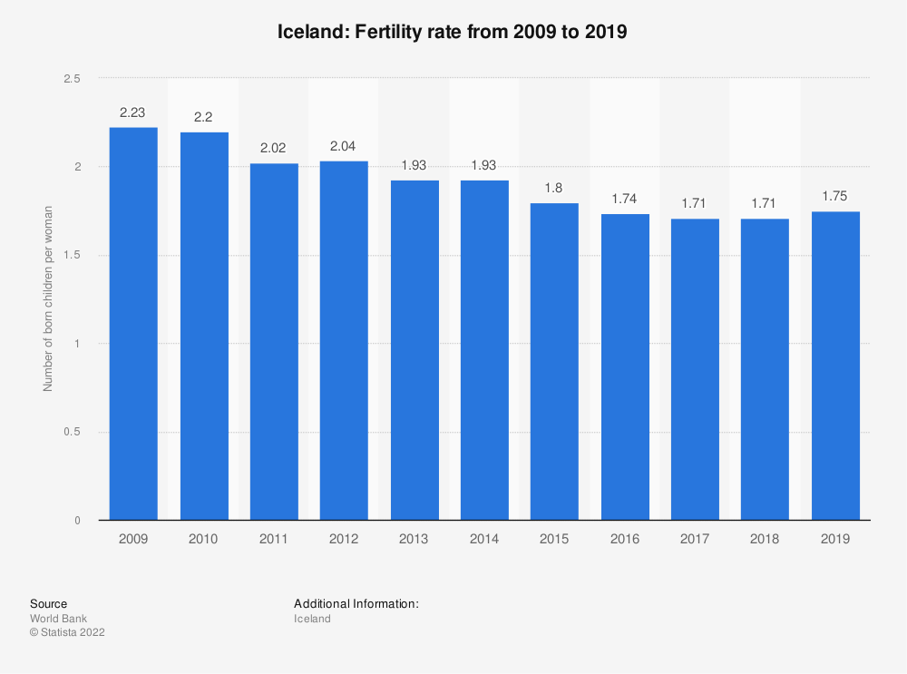 Statistic: Iceland: Fertility rate from 2007 to 2017 | Statista