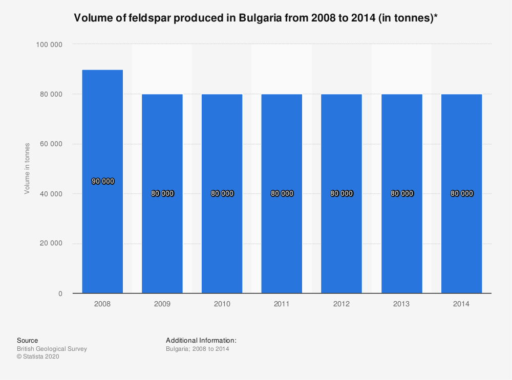 Statistic: Volume of feldspar produced in Bulgaria from 2008 to 2014 (in tonnes)* | Statista